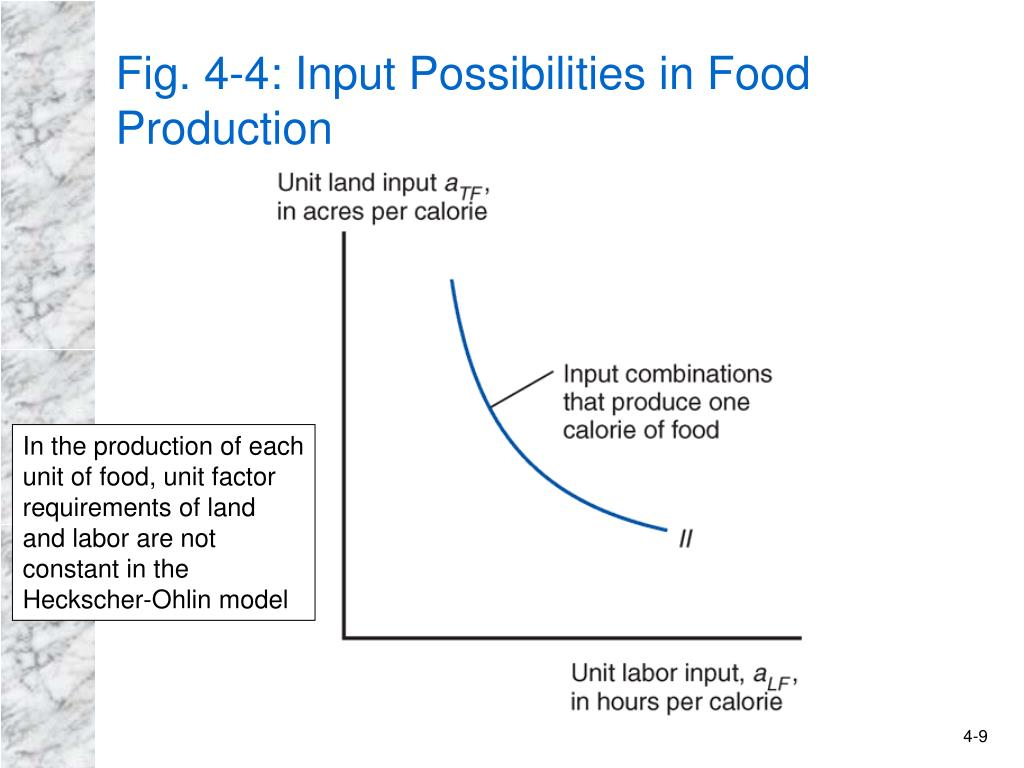 Fig. 4-4: Input Possibilities in Food Production