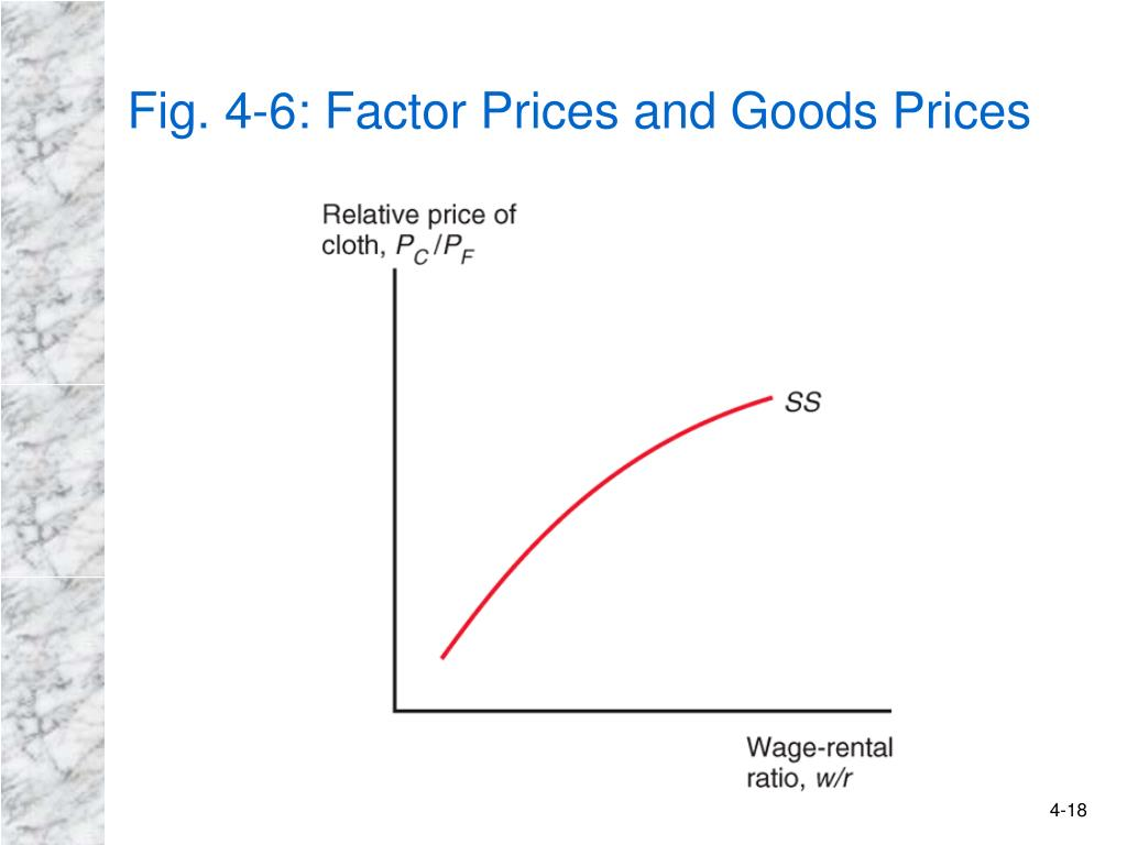 Fig. 4-6: Factor Prices and Goods Prices