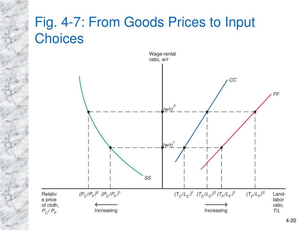 Fig. 4-7: From Goods Prices to Input Choices