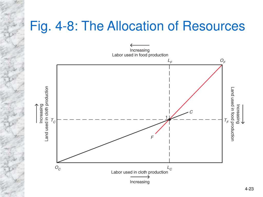 Fig. 4-8: The Allocation of Resources