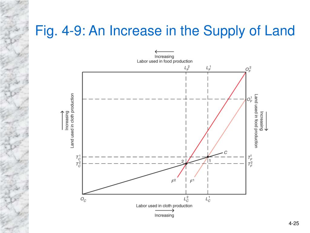 Fig. 4-9: An Increase in the Supply of Land