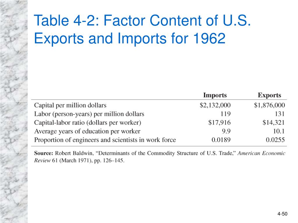 Table 4-2: Factor Content of U.S. Exports and Imports for 1962
