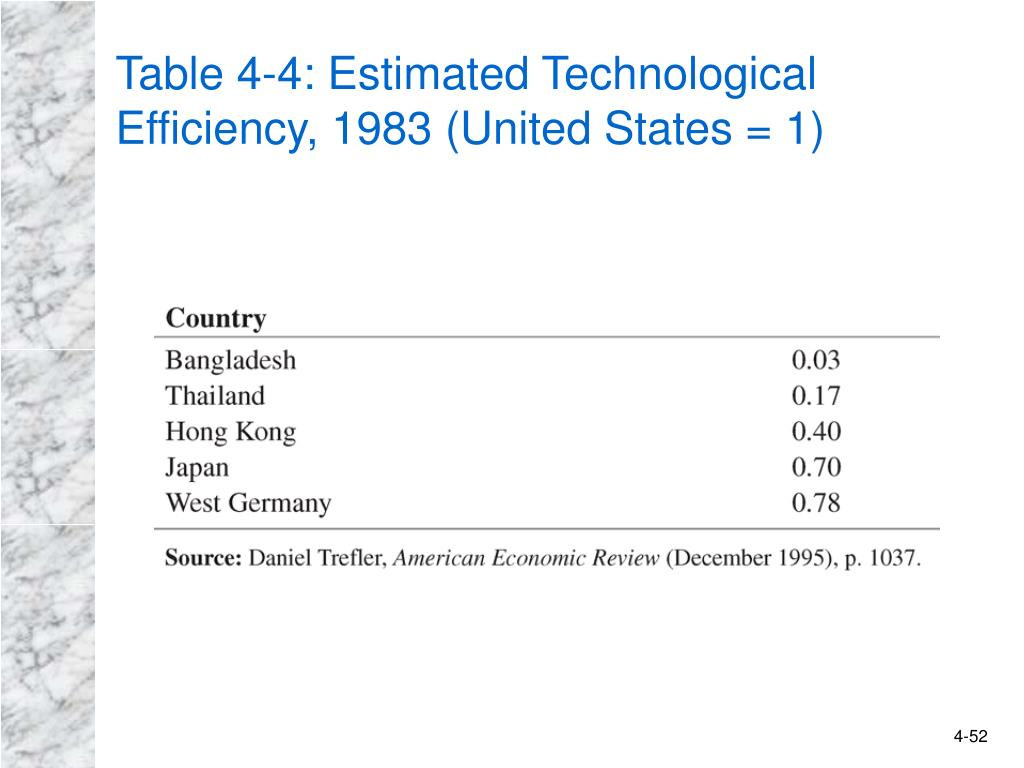 Table 4-4: Estimated Technological Efficiency, 1983 (United States = 1)