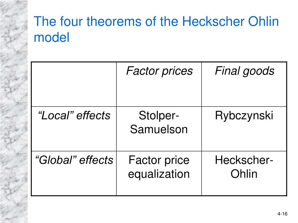 The four theorems of the Heckscher Ohlin model