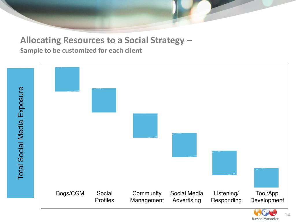 Allocating Resources to a Social Strategy –