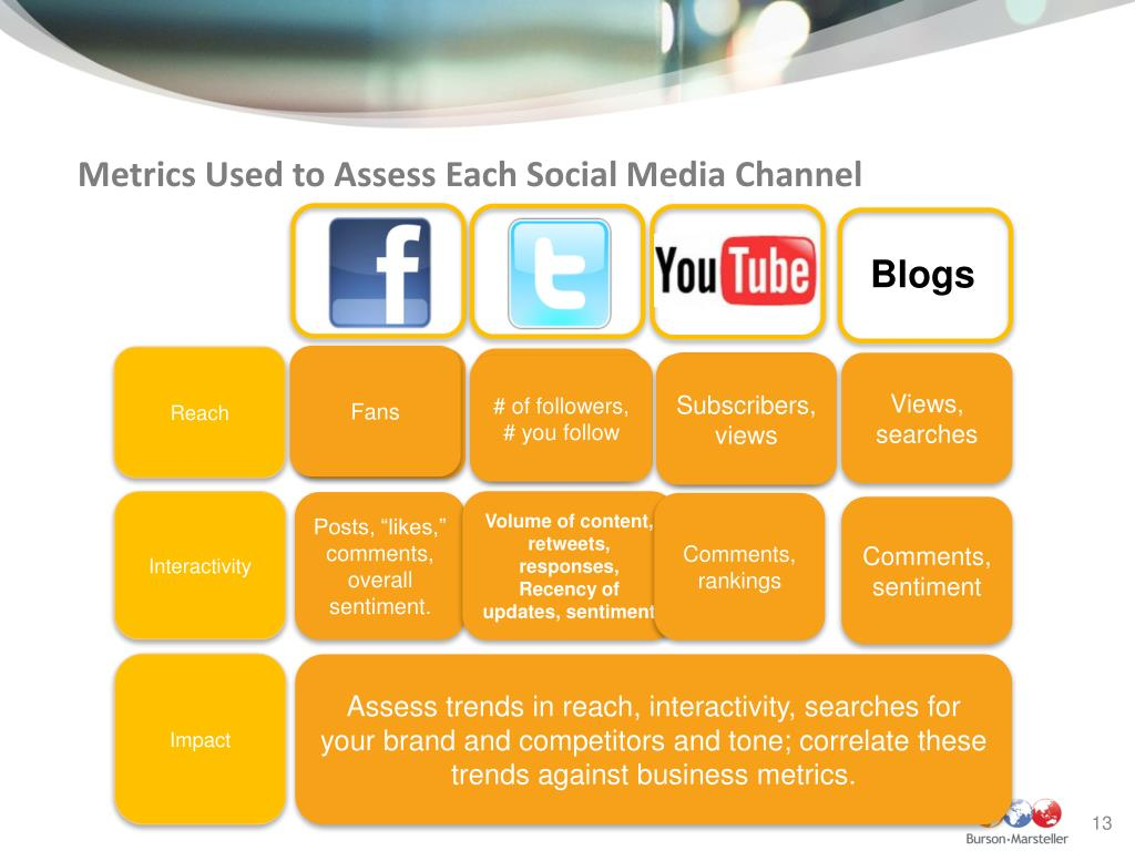 Metrics Used to Assess Each Social Media Channel