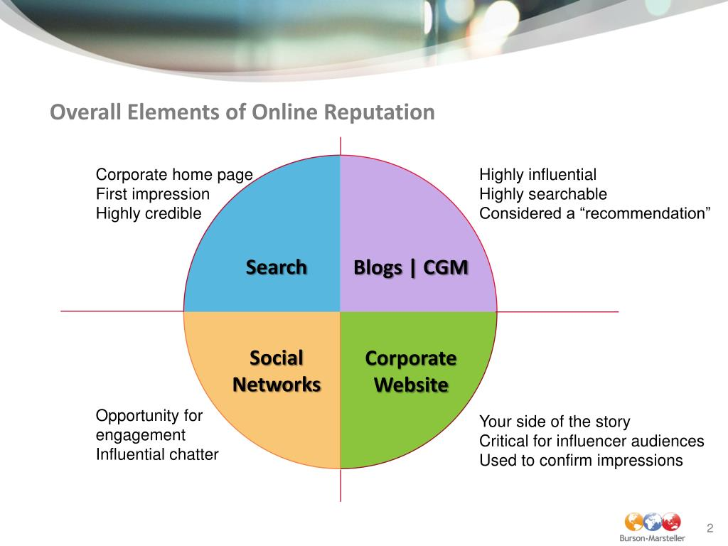 Overall Elements of Online Reputation