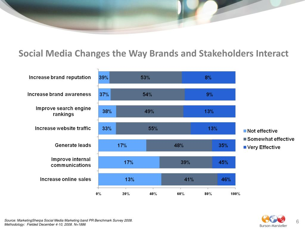Social Media Changes the Way Brands and Stakeholders Interact
