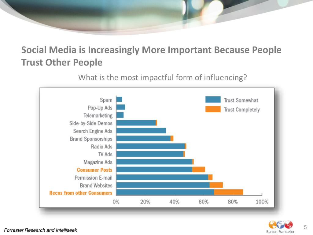 Social Media is Increasingly More Important Because People Trust Other People
