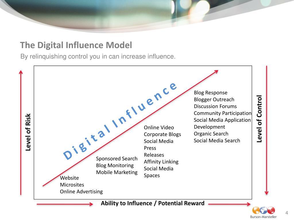 The Digital Influence Model
