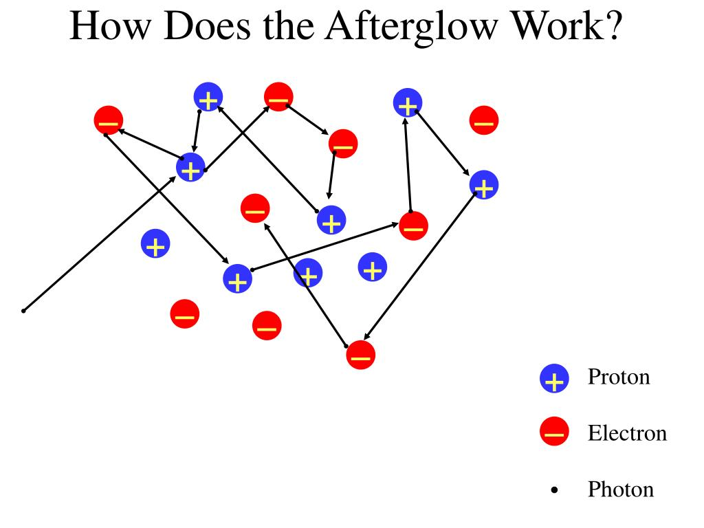 How Does the Afterglow Work?