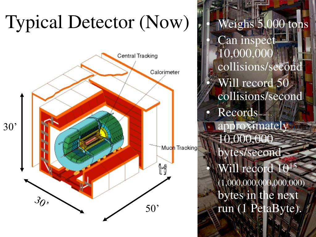Typical Detector (Now)
