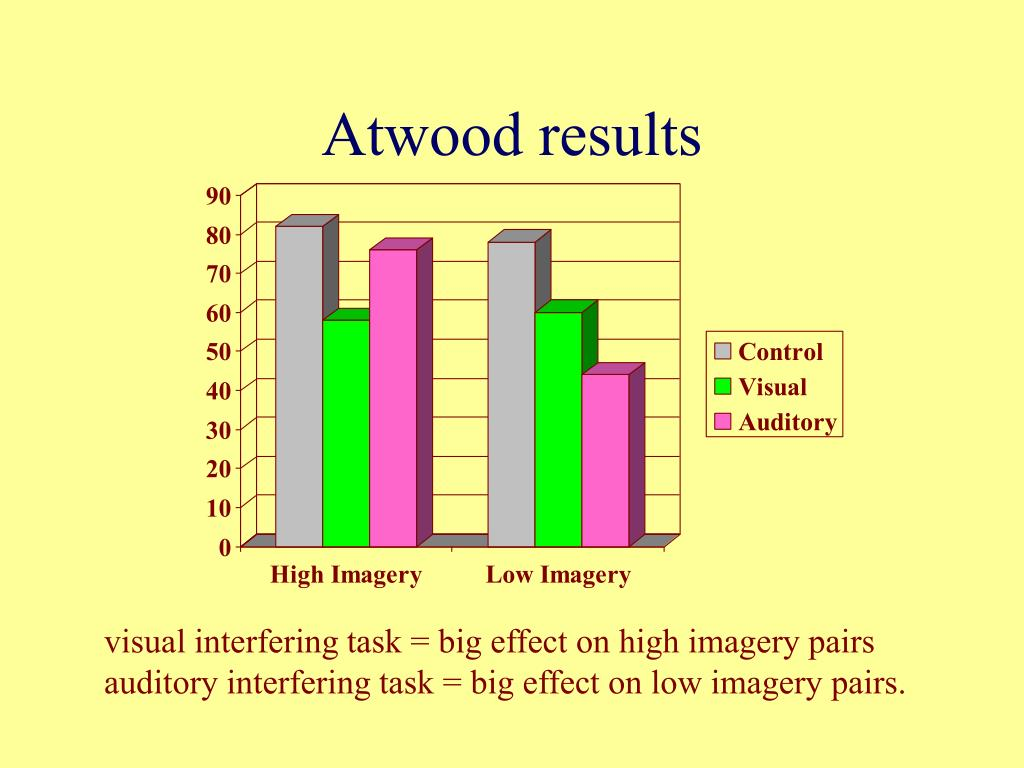 Atwood results