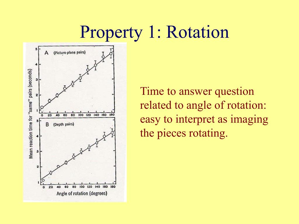 Property 1: Rotation