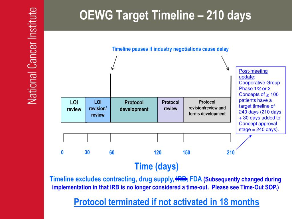 OEWG Target Timeline – 210 days