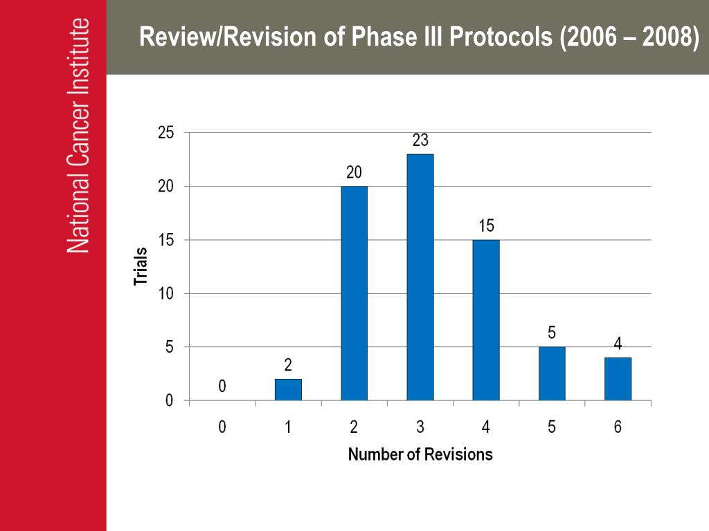 Review/Revision of Phase III Protocols (2006 – 2008)