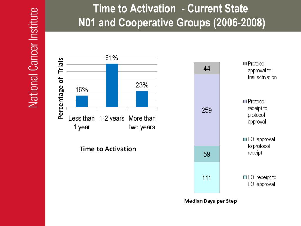Time to Activation  - Current State