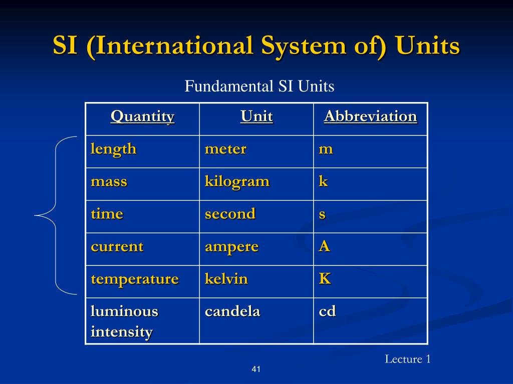 SI (International System of) Units