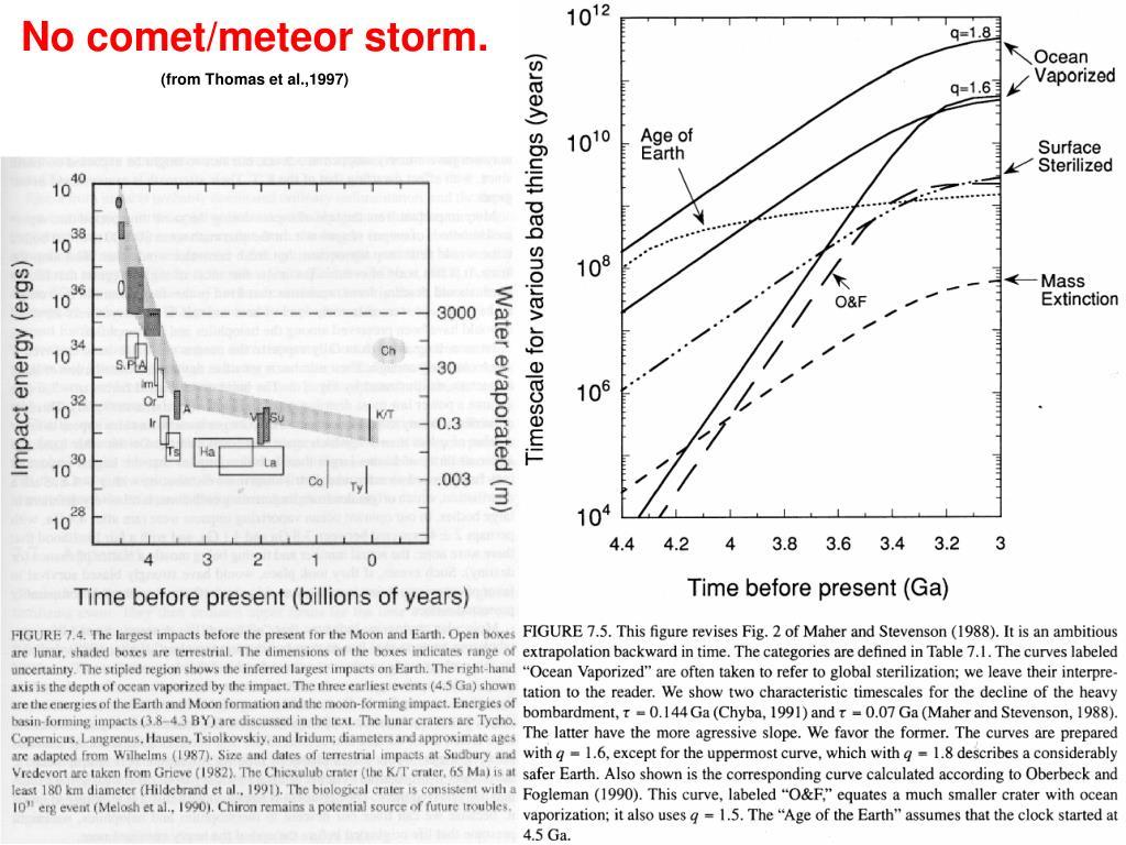 No comet/meteor storm.