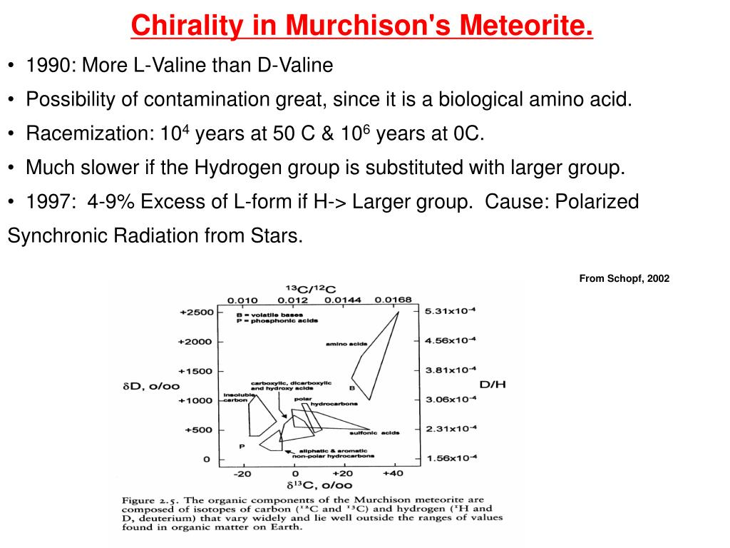 Chirality in Murchison's Meteorite.
