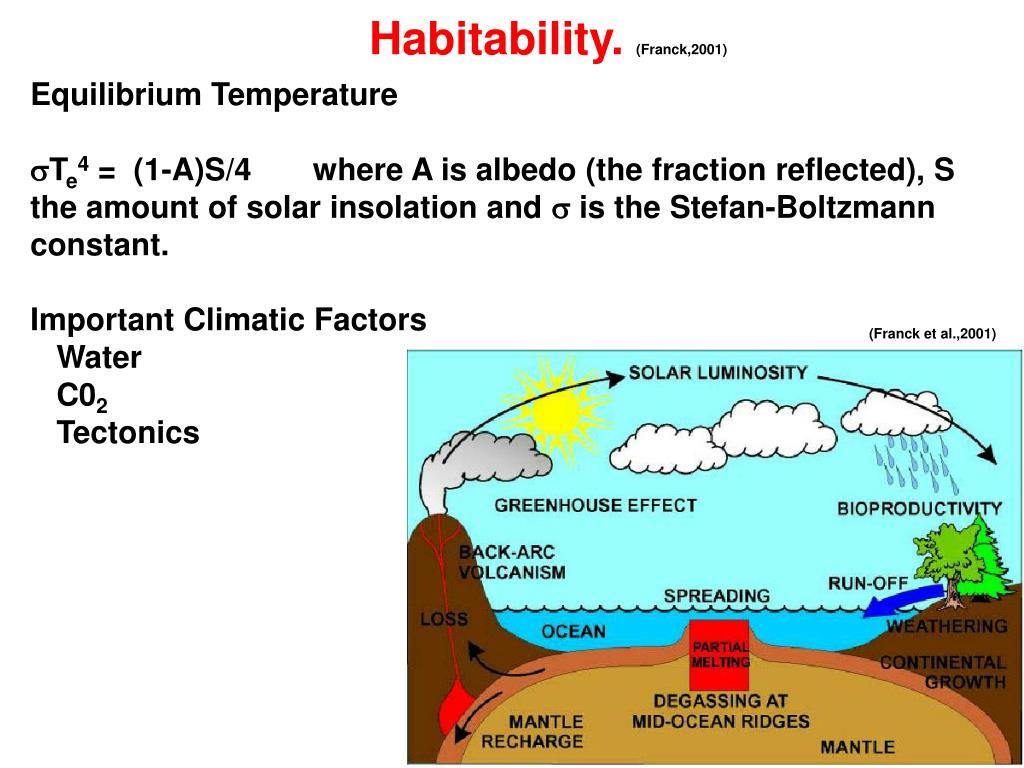 Habitability.