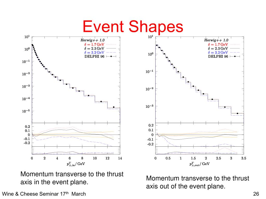 Event Shapes