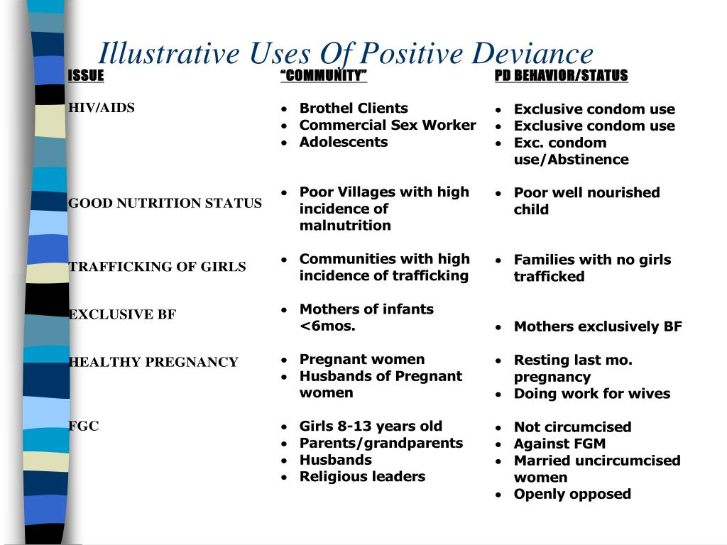 Illustrative Uses Of Positive Deviance