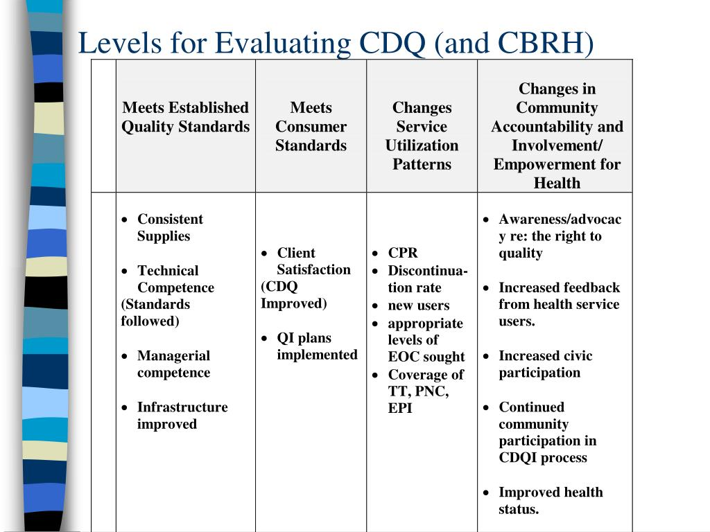 Levels for Evaluating CDQ (and CBRH)