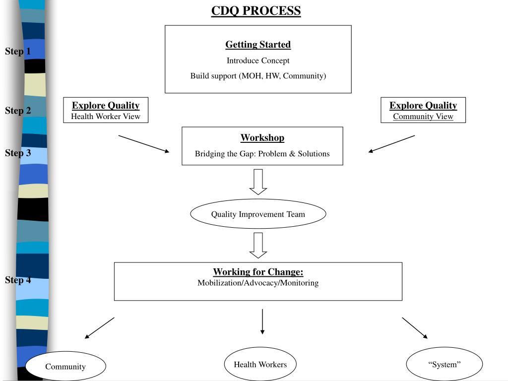 CDQ PROCESS