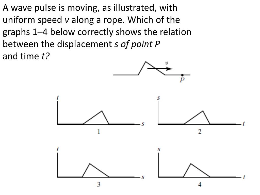 A wave pulse is moving, as illustrated, with