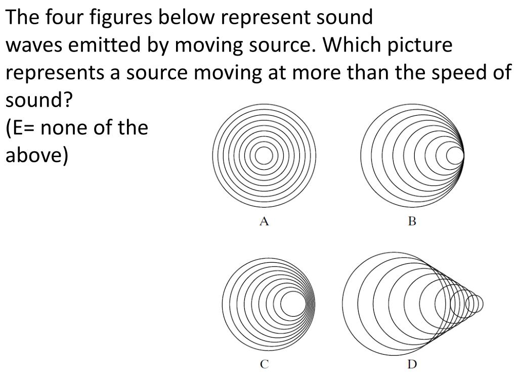 The four figures below represent sound