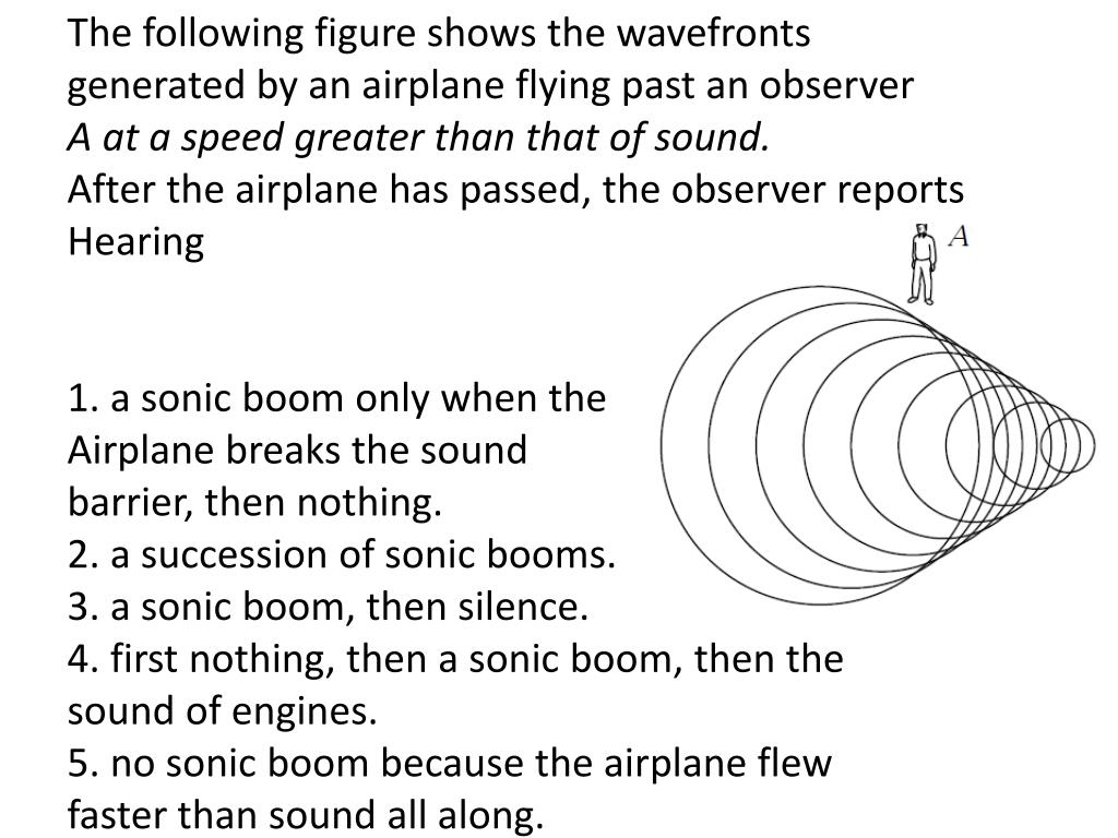 The following figure shows the wavefronts