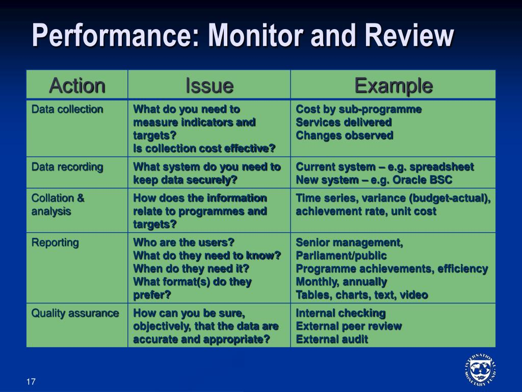 Performance: Monitor and Review