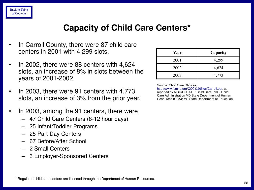 In Carroll County, there were 87 child care centers in 2001 with 4,299 slots.