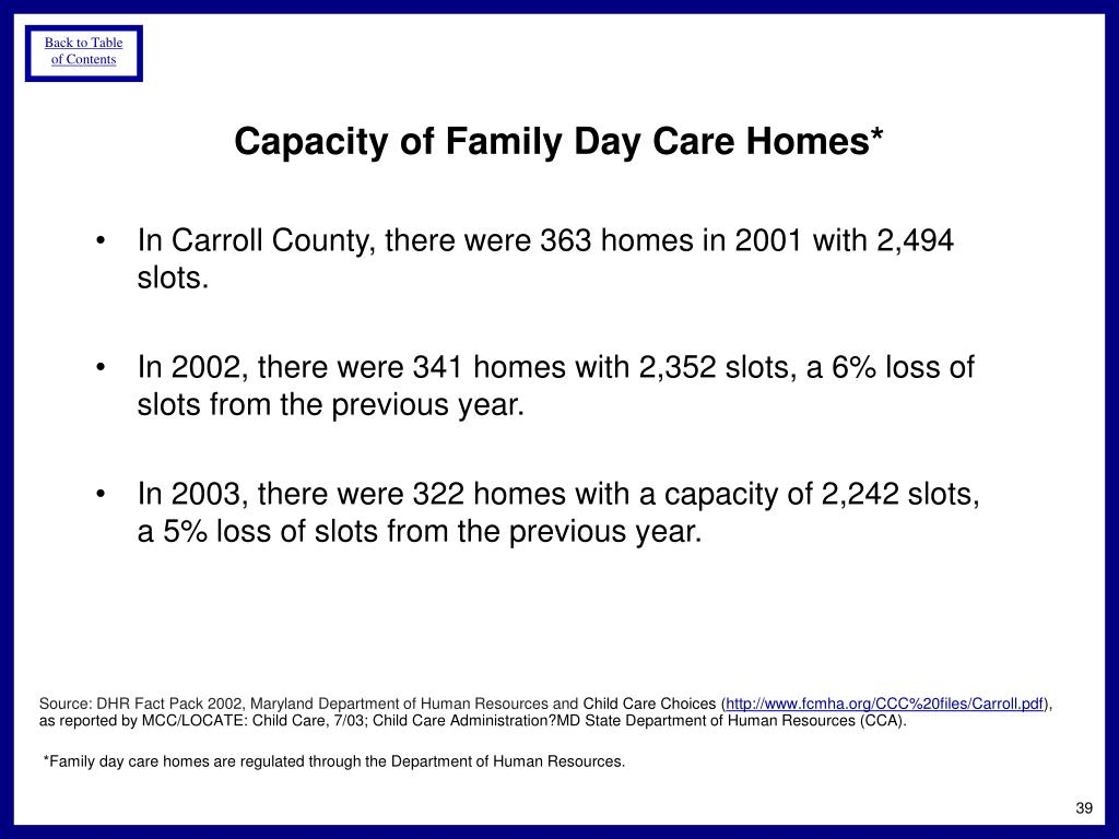 In Carroll County, there were 363 homes in 2001 with 2,494 slots.