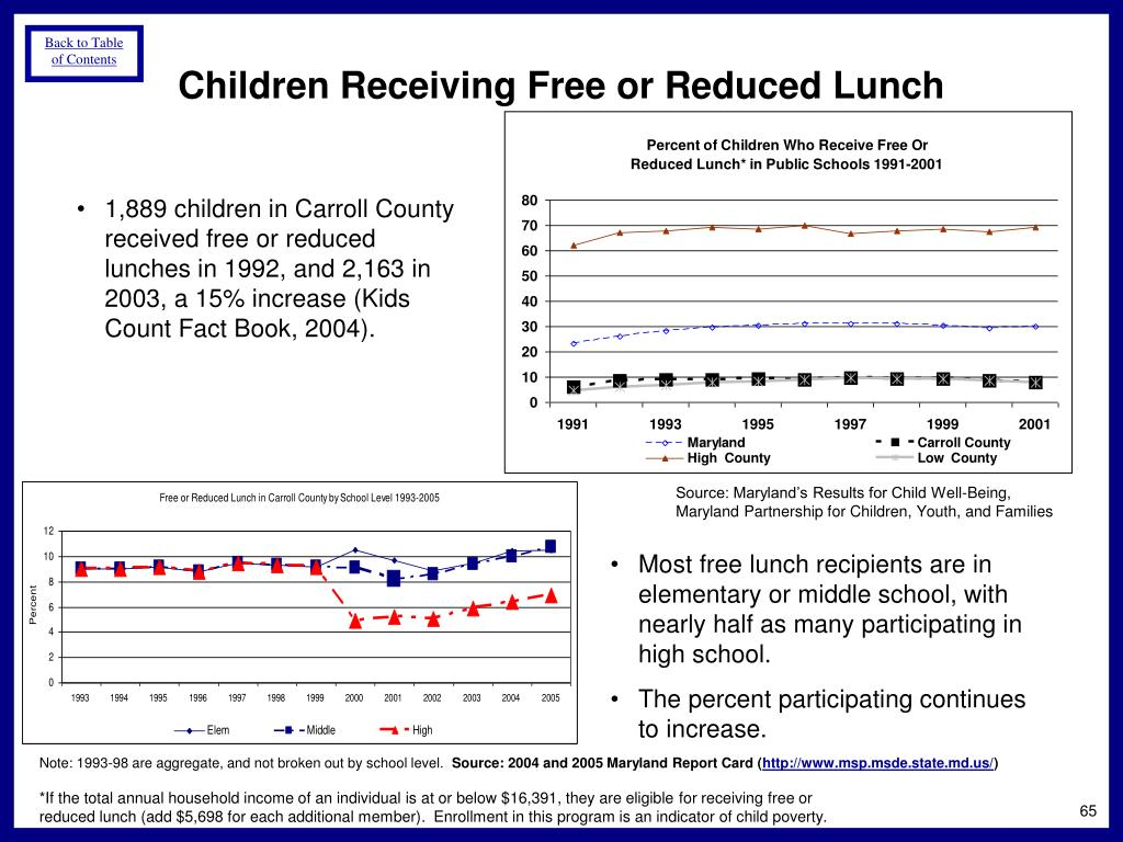 Children Receiving Free or Reduced Lunch