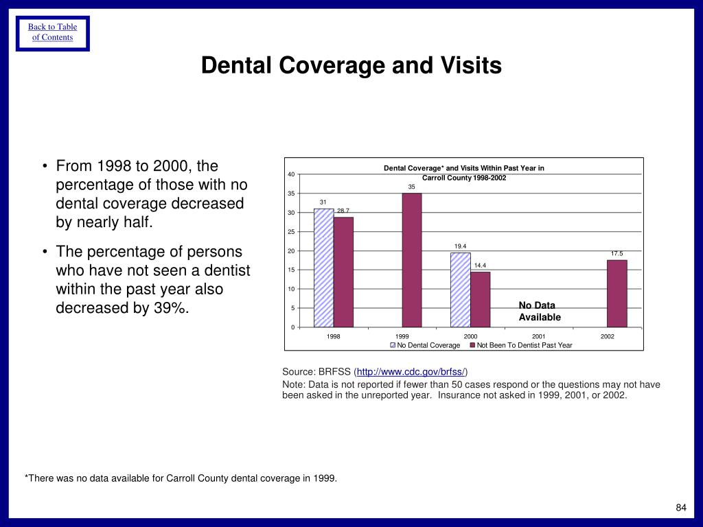 Dental Coverage and Visits