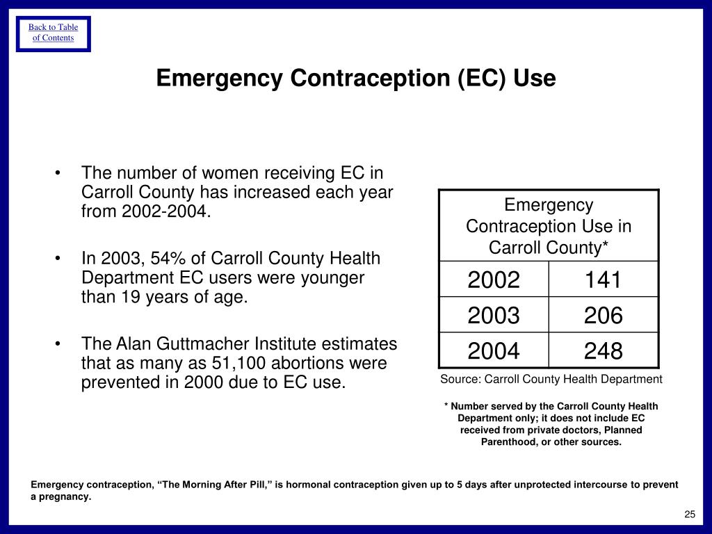 Emergency Contraception (EC) Use