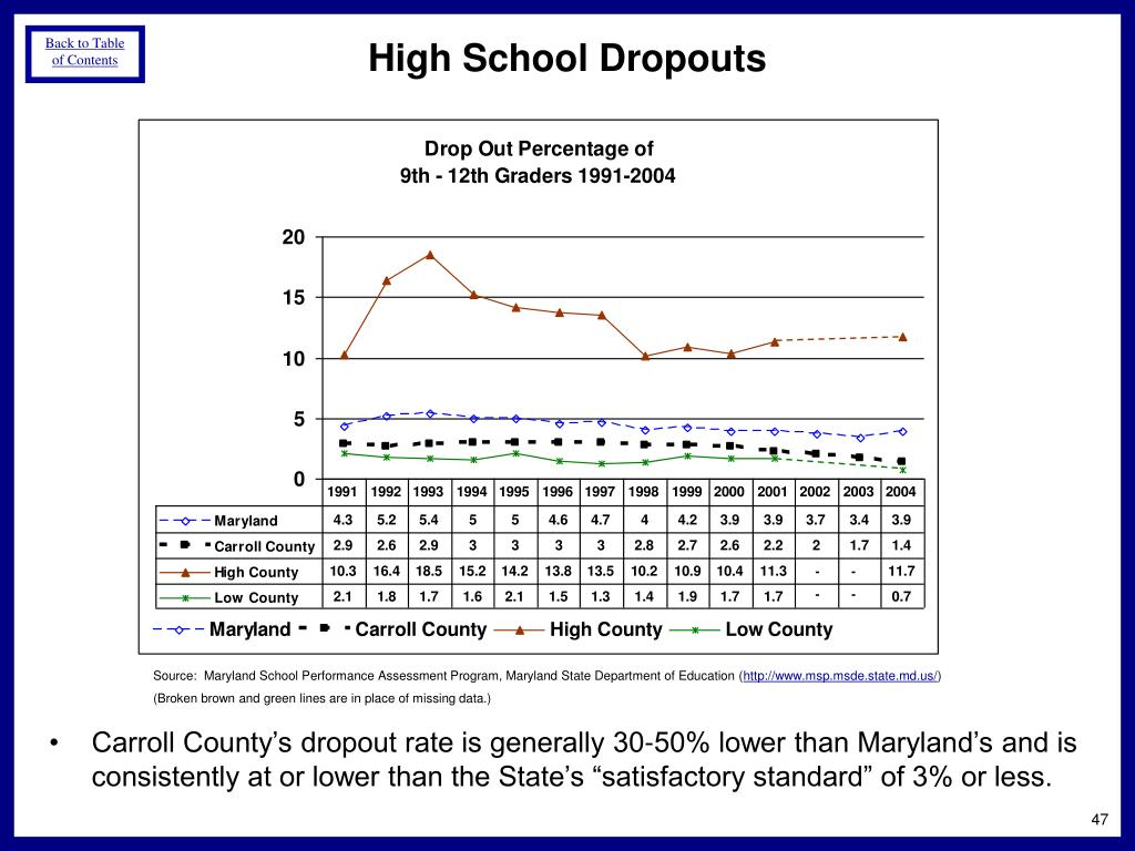 "Carroll County's dropout rate is generally 30-50% lower than Maryland's and is consistently at or lower than the State's ""satisfactory standard"" of 3% or less."