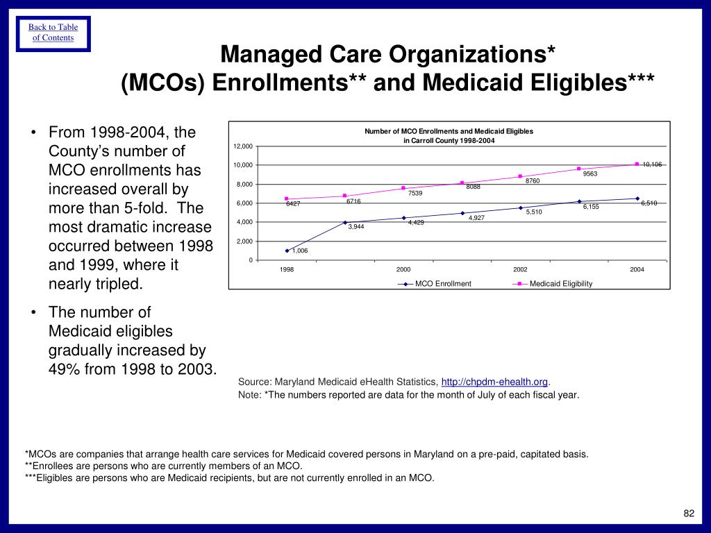 Managed Care Organizations*