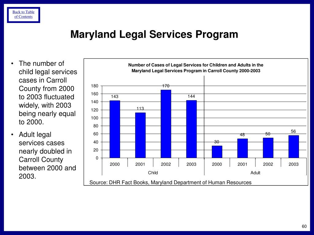Maryland Legal Services Program