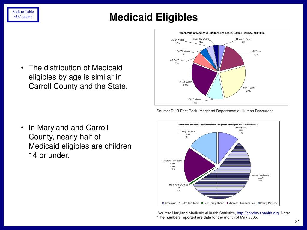 Medicaid Eligibles