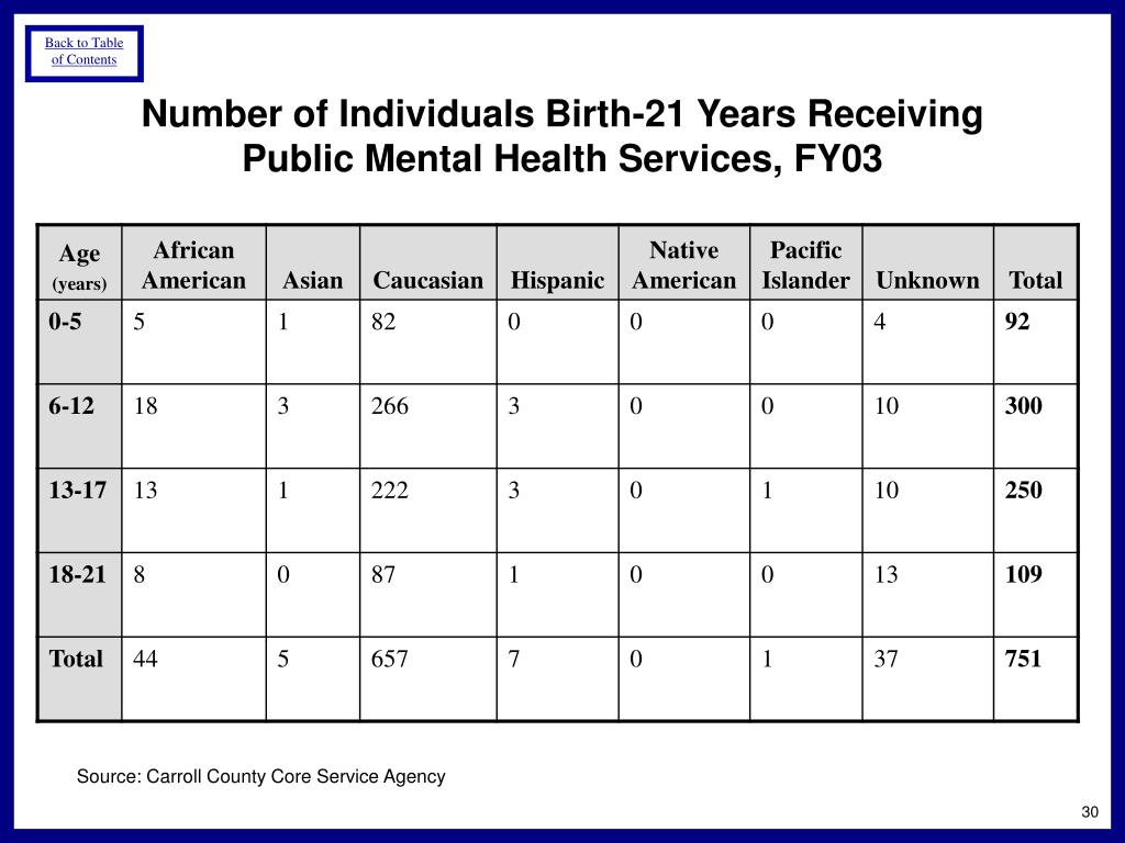 Number of Individuals Birth-21 Years Receiving Public Mental Health Services, FY03