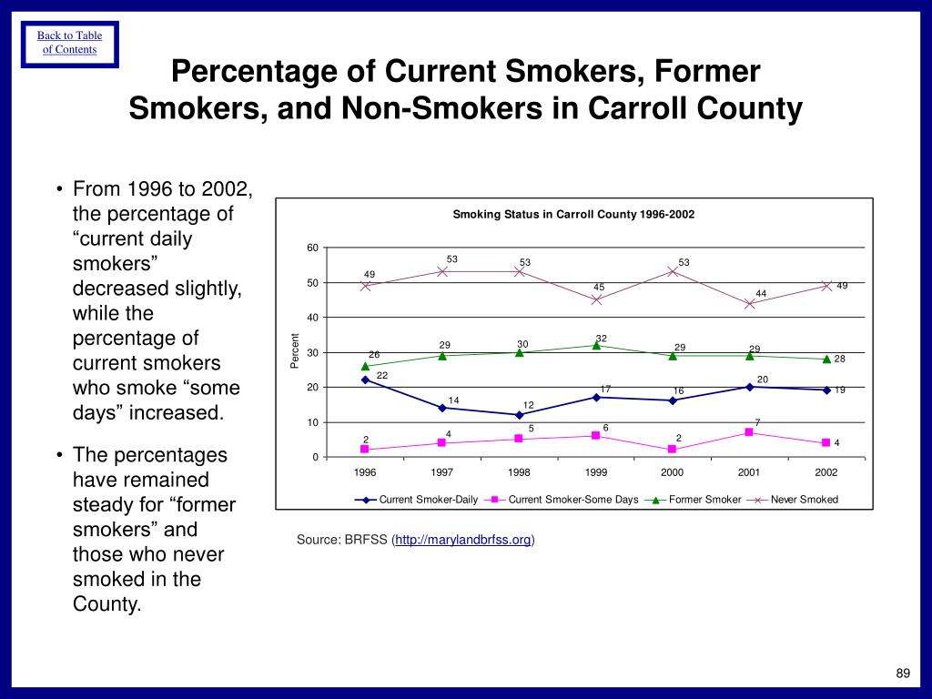 Percentage of Current Smokers, Former