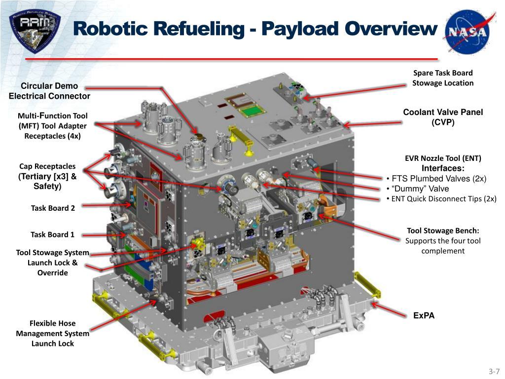 Robotic Refueling