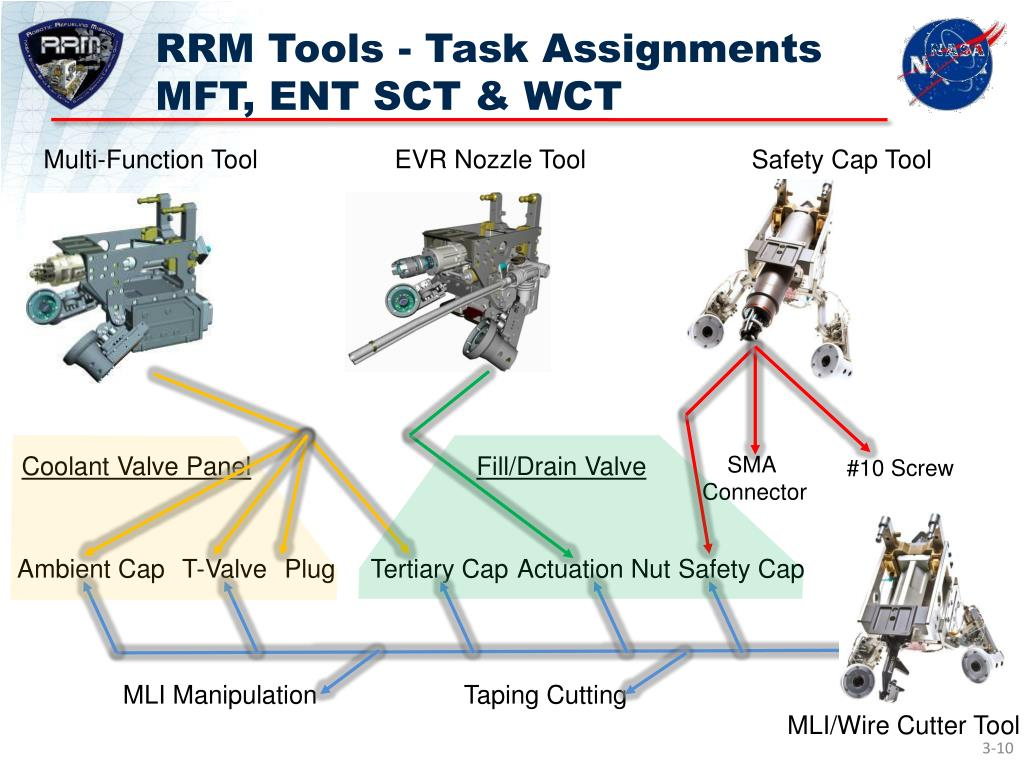 RRM Tools - Task Assignments