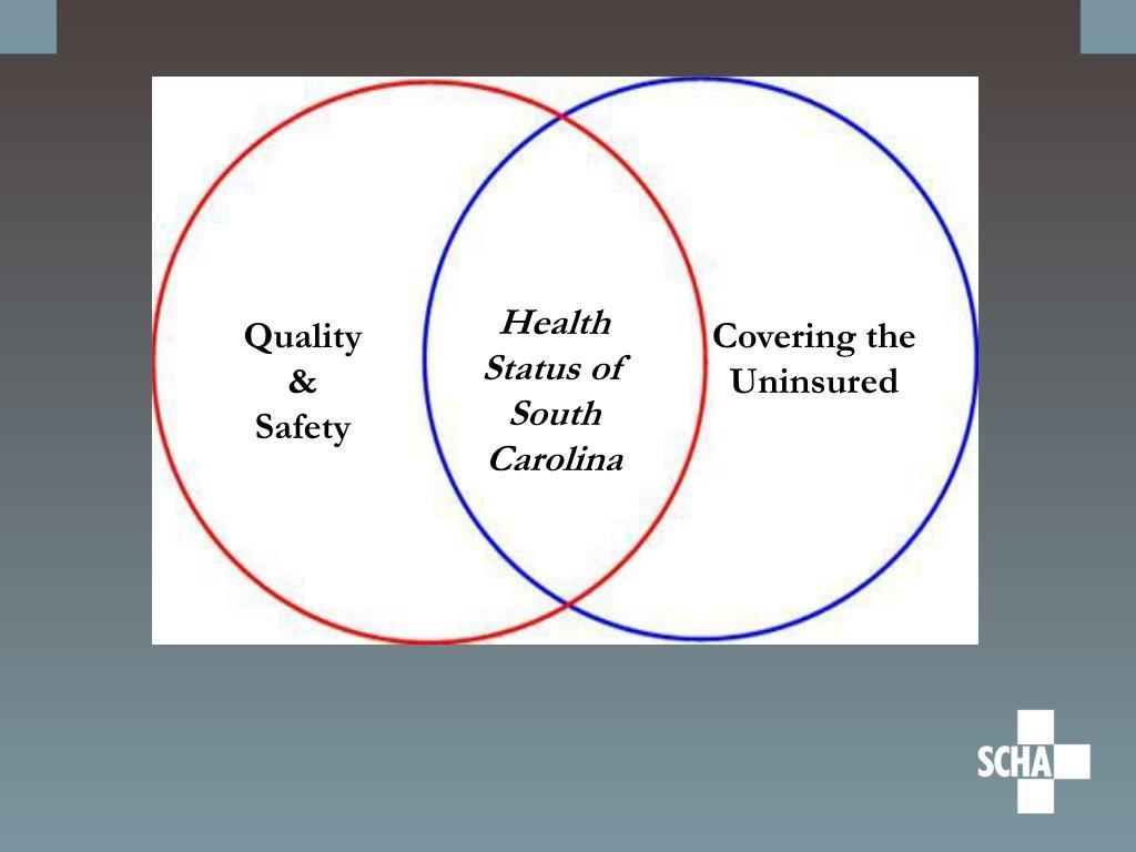 Health Status of South Carolina