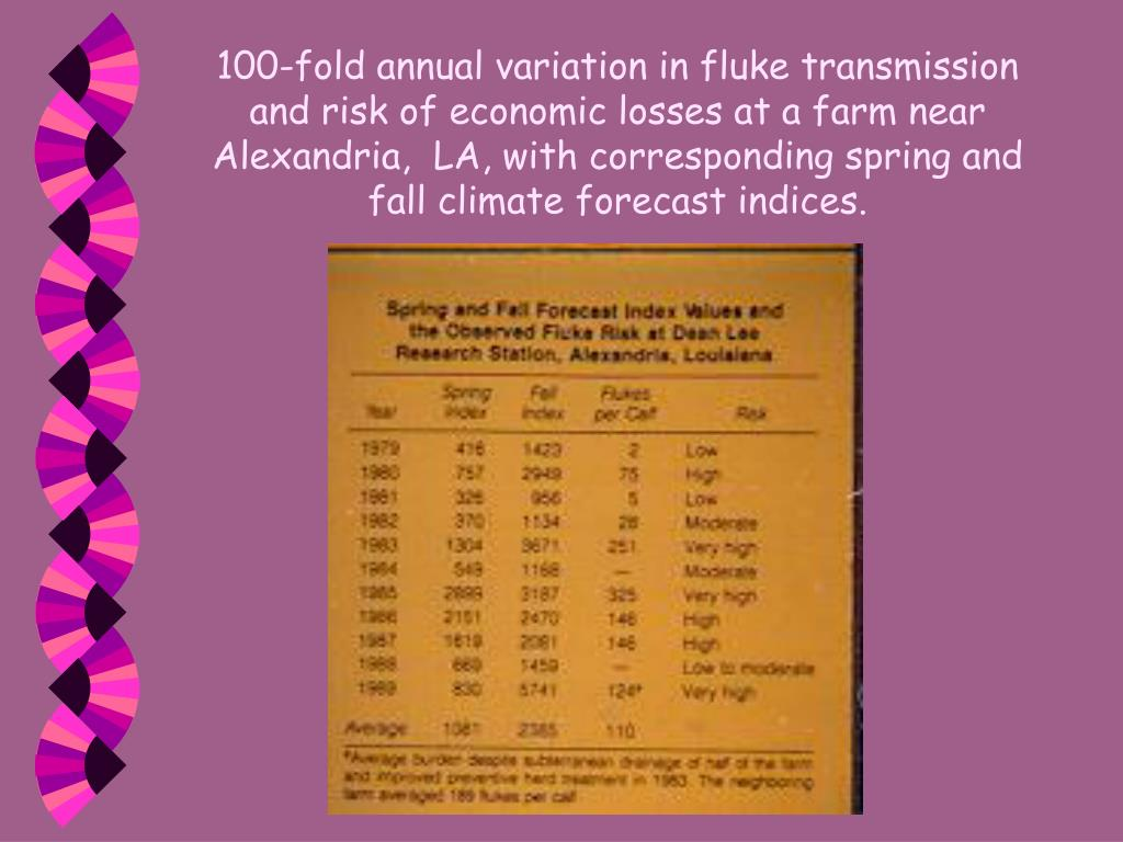 100-fold annual variation in fluke transmission and risk of economic losses at a farm near Alexandria,  LA, with corresponding spring and fall climate forecast indices.