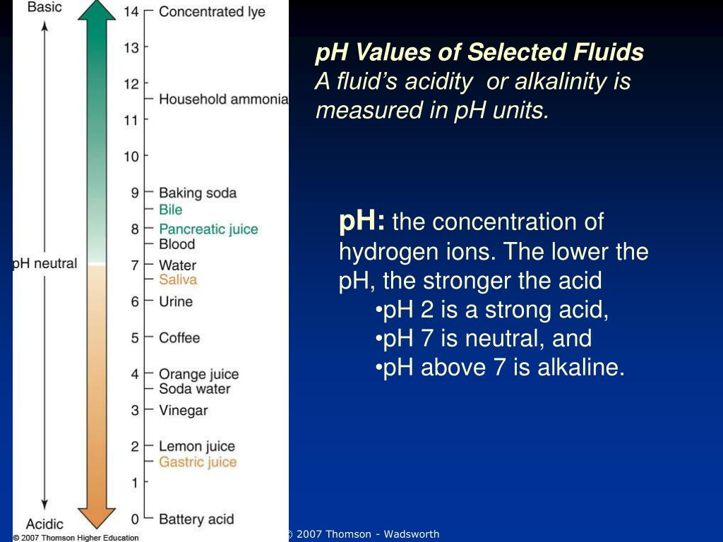 pH Values of Selected Fluids
