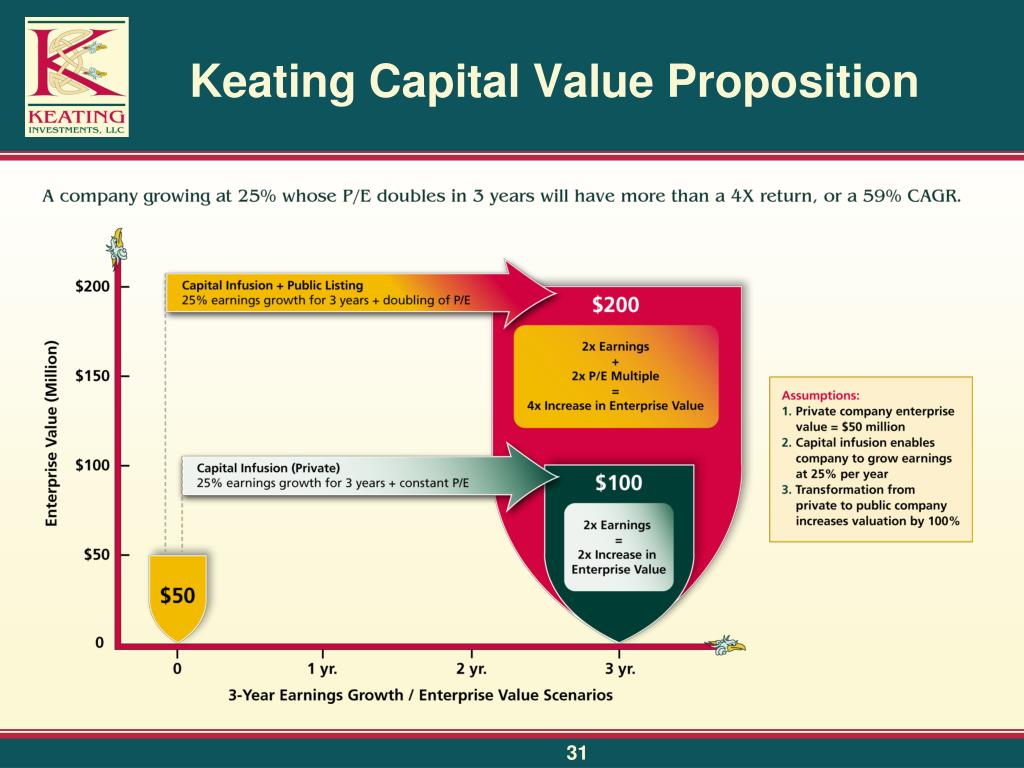 Keating Capital Value Proposition